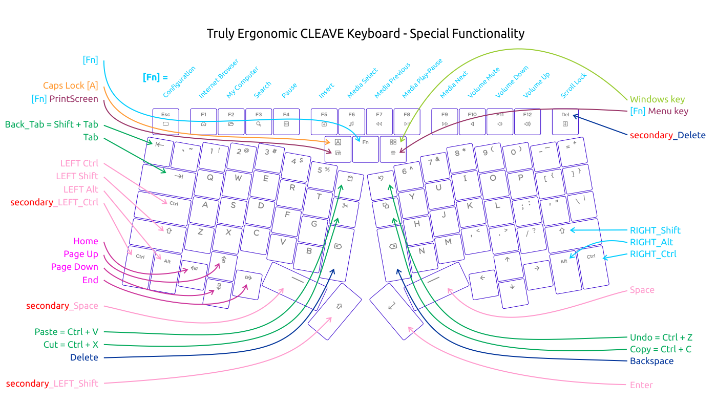 Truly Ergonomic Cleave Keyboard - Special Functionality